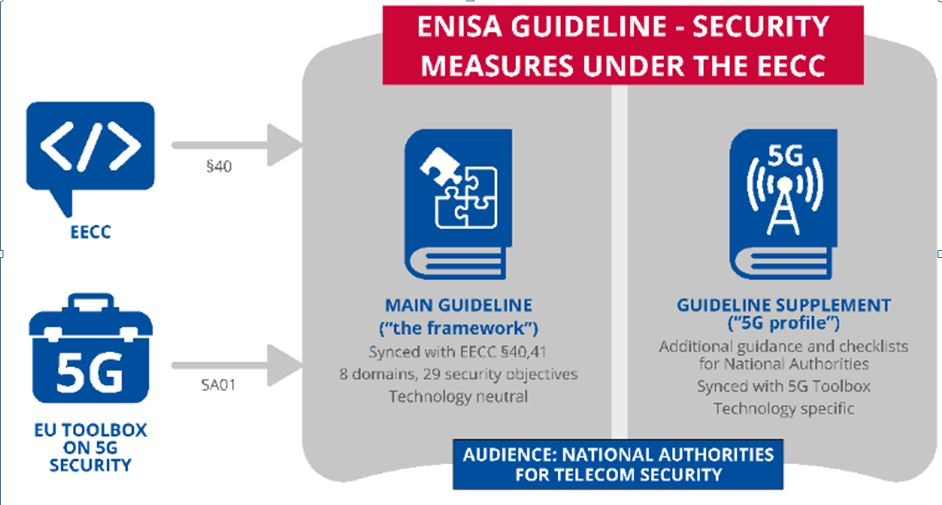 ENISA Published Its Guidelines On Security Measures Under The EECC